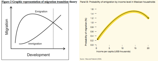 Left: Graph from Hein de Haas (2010) / Right: Graph from the HDI 2009 Report